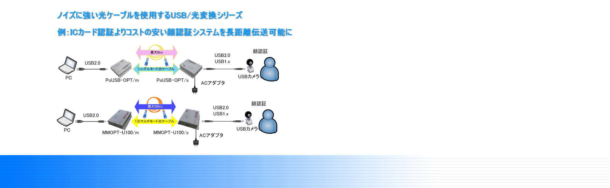 PoUSBシリーズ/MMOPTシリーズ